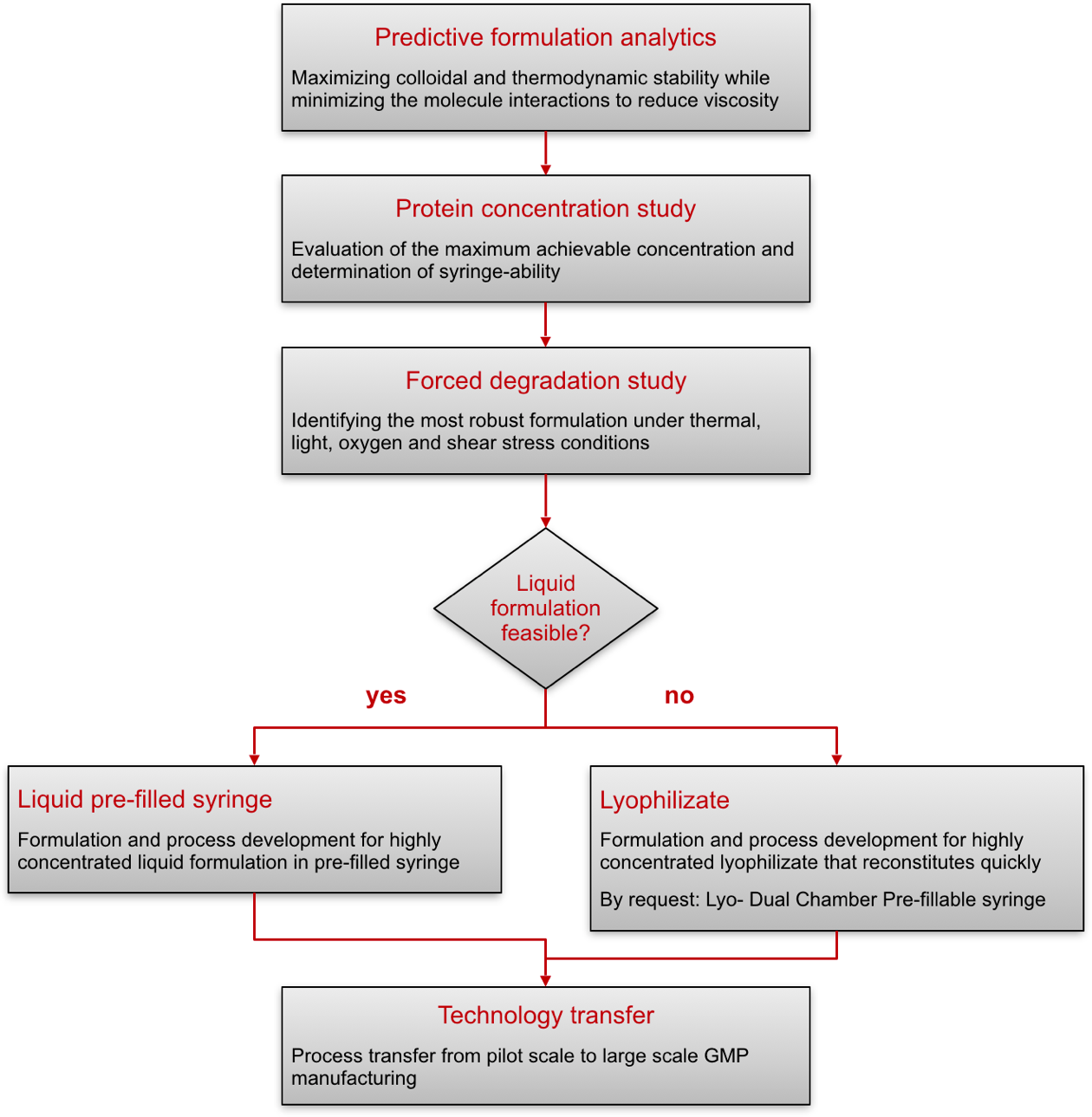High protein concentration formulations project pharmaceutics flowchart nvjuhfo Choice Image